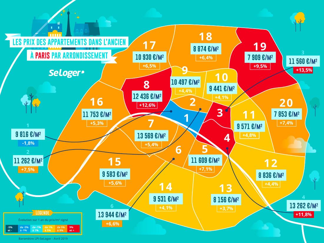prix de l'immobilier ancien à Paris